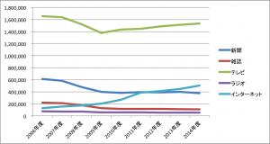 2006以降広告費統計