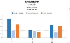稼ぐ力分析___グラフ分析_-_RESAS_地域経済分析システム
